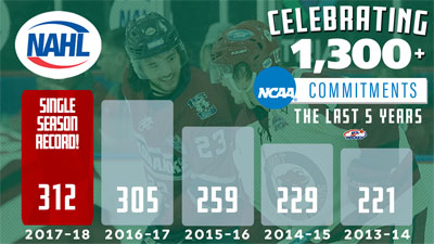 Nahl Sets Another New Single Season Ncaa Commitment Record North